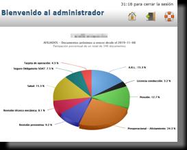 Graficas e indices para el PESV - FUEC